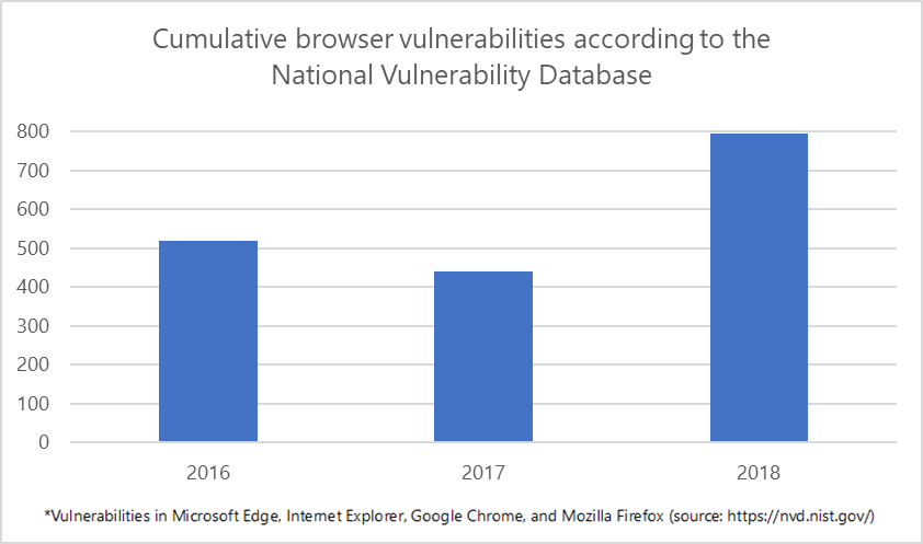 browser-vulnerabilities